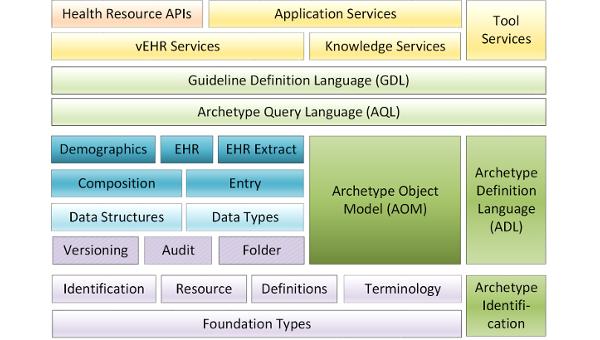 OpenEHR Block diagram