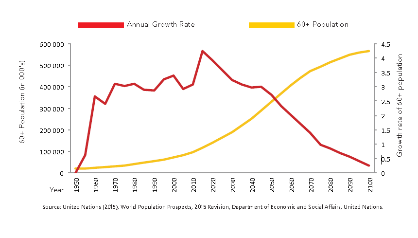 Aging population of India